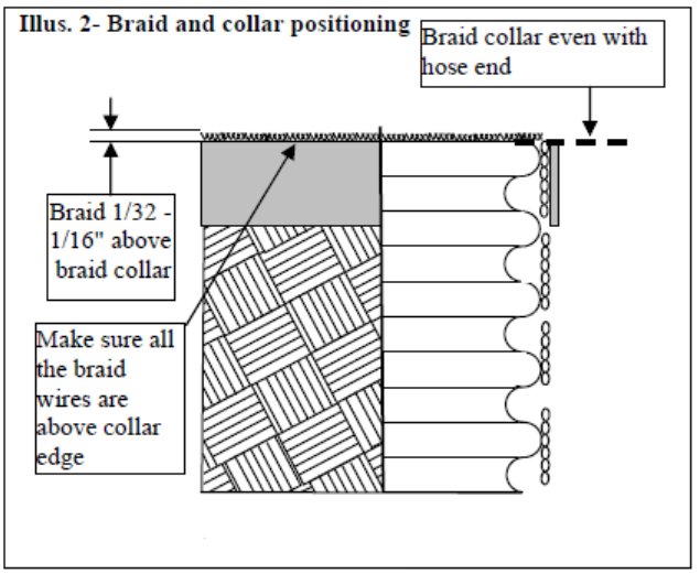 Braid and Collar Positioning for the Cap Pass