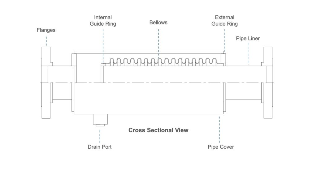 Externally Pressurized Expansion Joint from Penflex